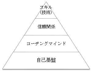 コーチングピラミッド